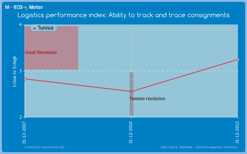 Logistics performance index: Ability to track and trace consignments of Tunisia