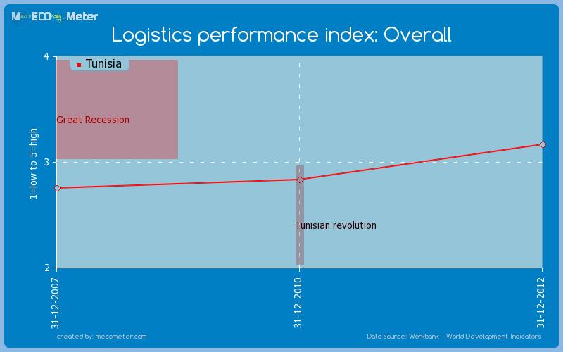 Logistics performance index: Overall of Tunisia