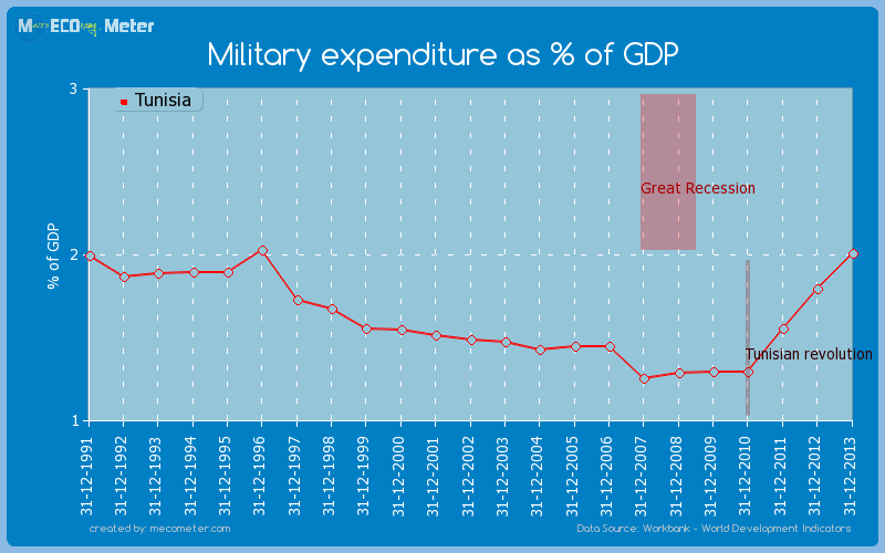 Military expenditure as % of GDP of Tunisia