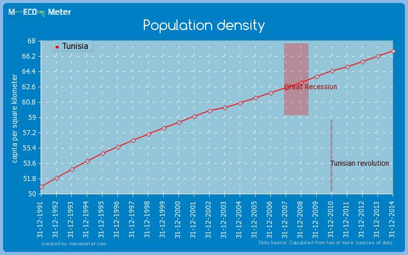 Population density of Tunisia