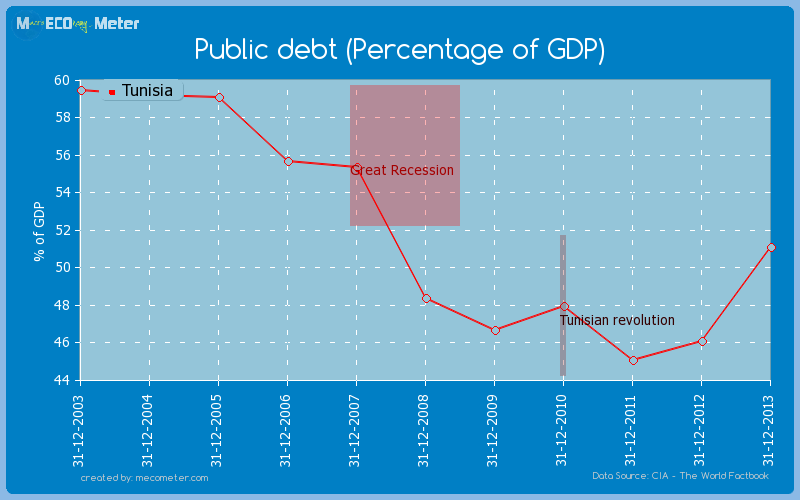 Public debt (Percentage of GDP) of Tunisia