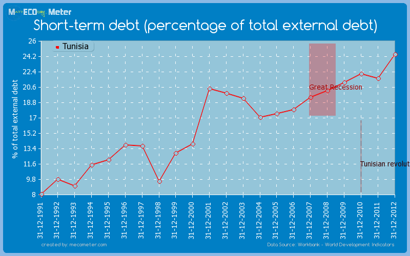 Short-term debt (percentage of total external debt) of Tunisia