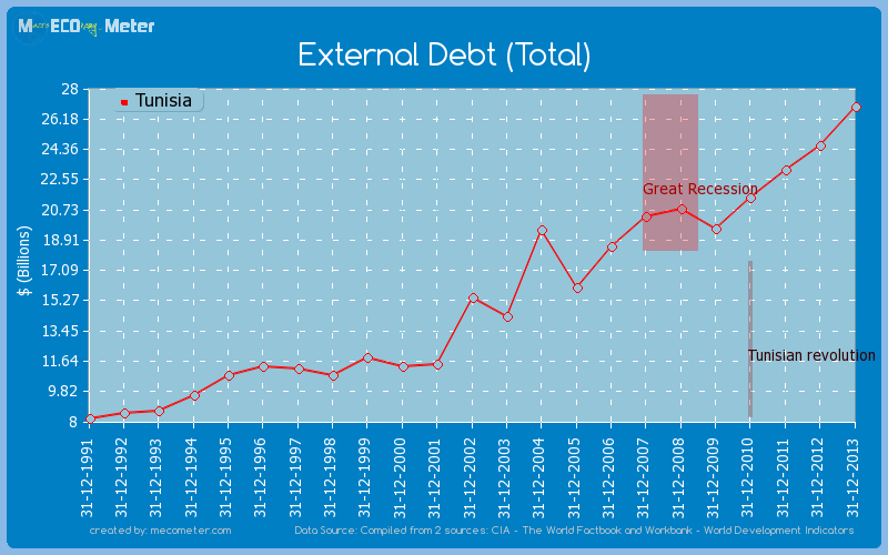 External Debt (Total) of Tunisia
