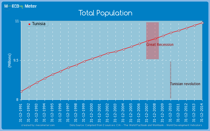 Total Population of Tunisia