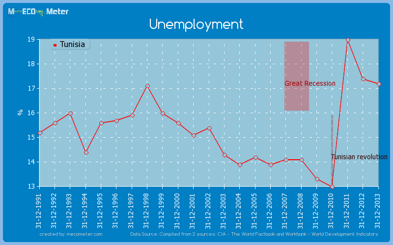 Unemployment of Tunisia