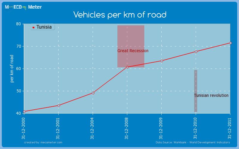 Vehicles per km of road of Tunisia