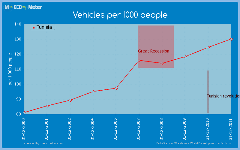 Vehicles per 1000 people of Tunisia