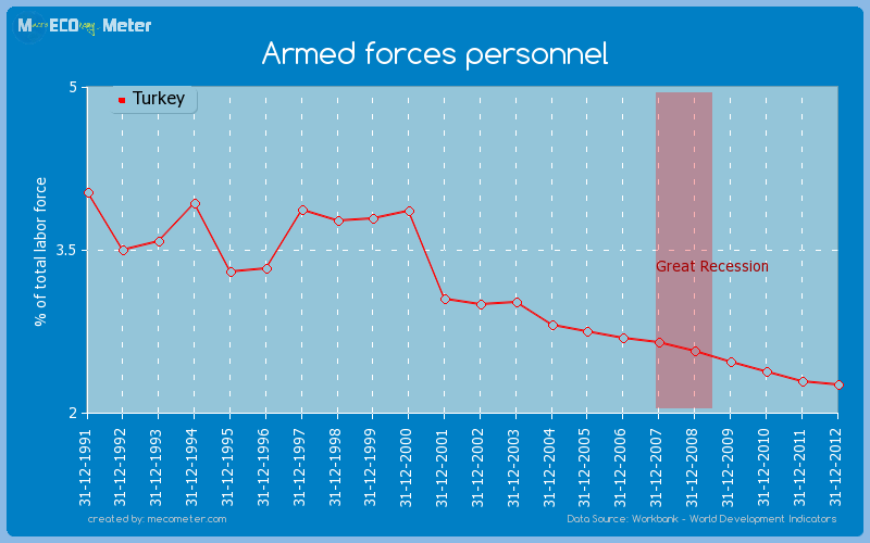 Armed forces personnel of Turkey
