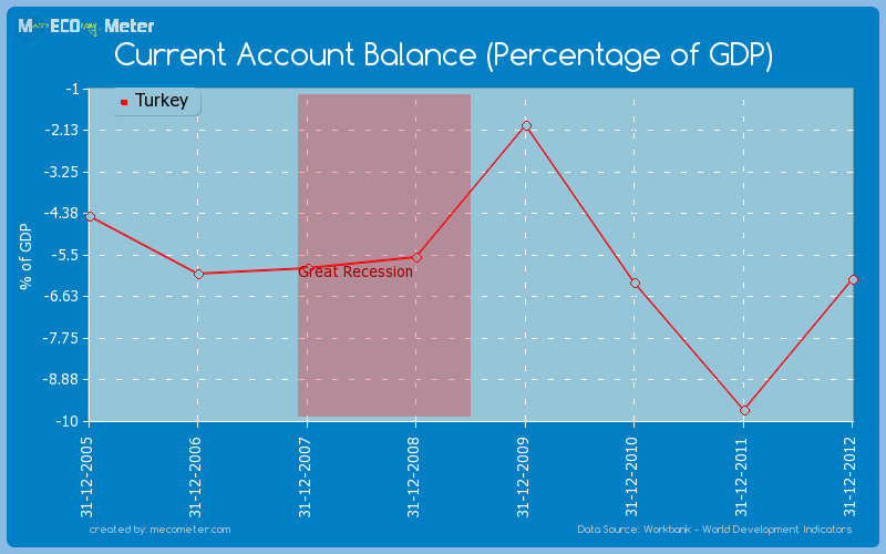 Current Account Balance (Percentage of GDP) of Turkey