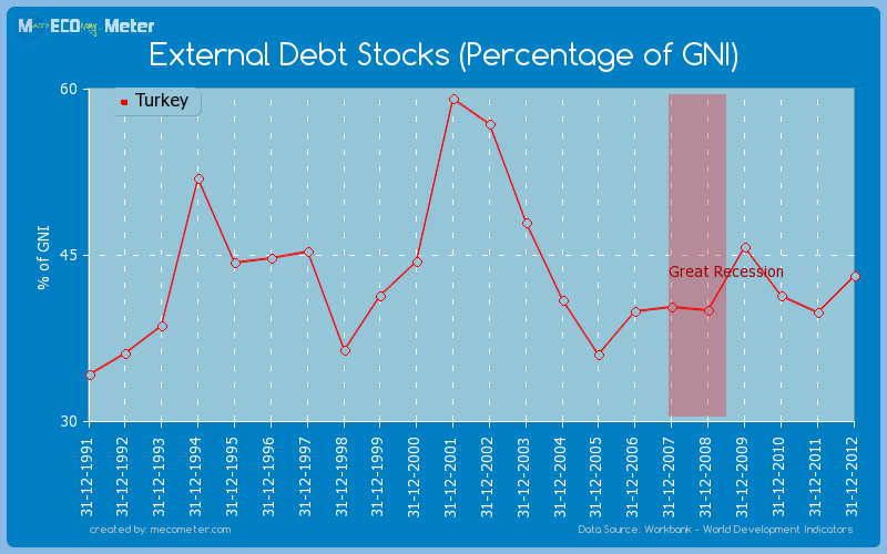 External Debt Stocks (Percentage of GNI) of Turkey
