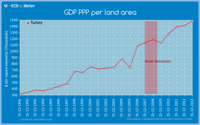 GDP PPP per land area of Turkey
