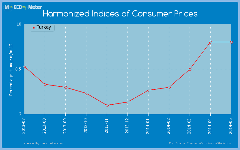 Harmonized Indices of Consumer Prices of Turkey