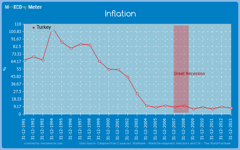 Inflation of Turkey