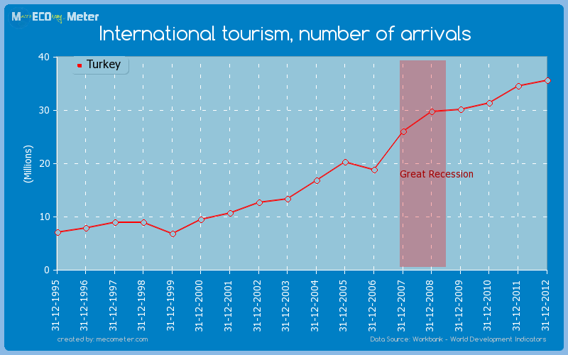International tourism, number of arrivals of Turkey