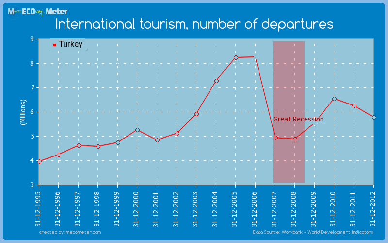 International tourism, number of departures of Turkey