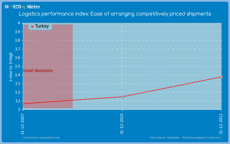 Logistics performance index: Ease of arranging competitively priced shipments of Turkey