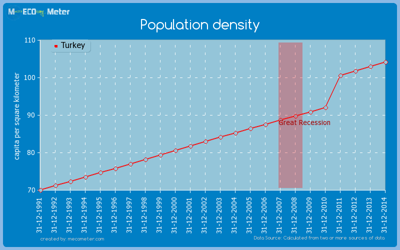Population density of Turkey