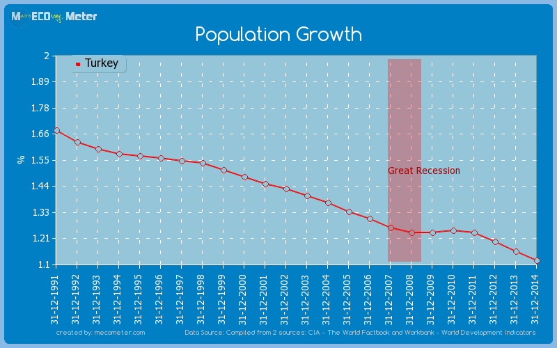 Population Growth of Turkey