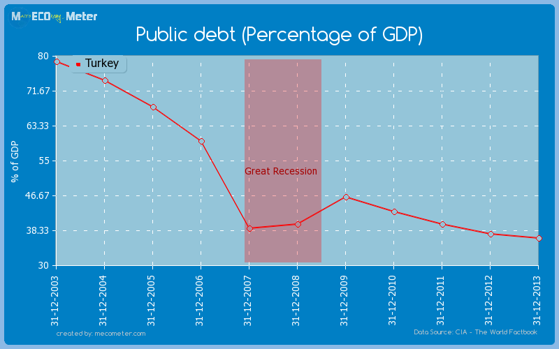 Public debt (Percentage of GDP) of Turkey