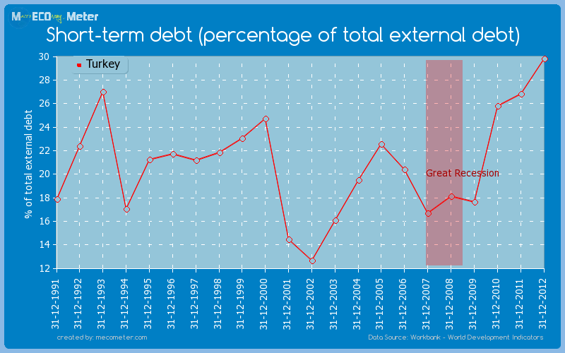 Short-term debt (percentage of total external debt) of Turkey