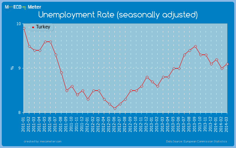 Unemployment Rate (seasonally adjusted) of Turkey