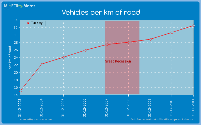 Vehicles per km of road of Turkey