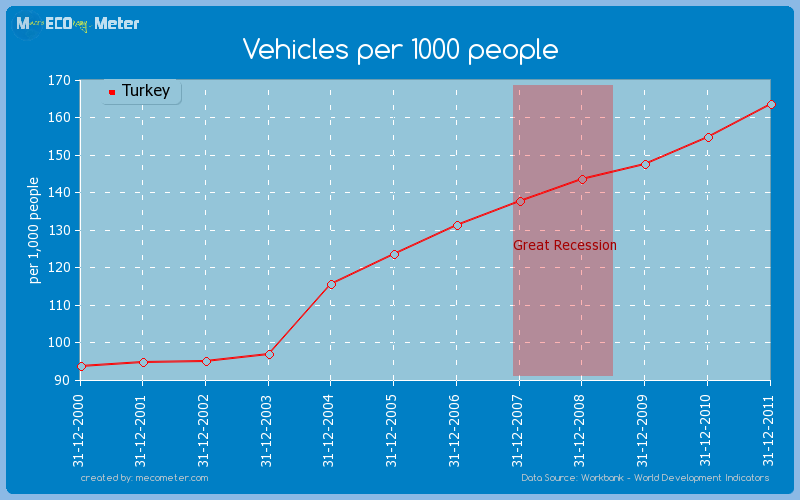 Vehicles per 1000 people of Turkey
