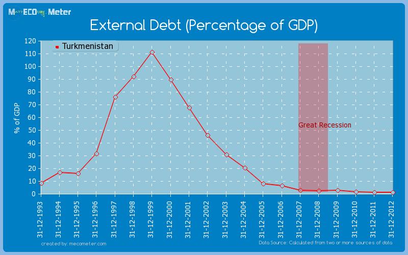 External Debt (Percentage of GDP) of Turkmenistan