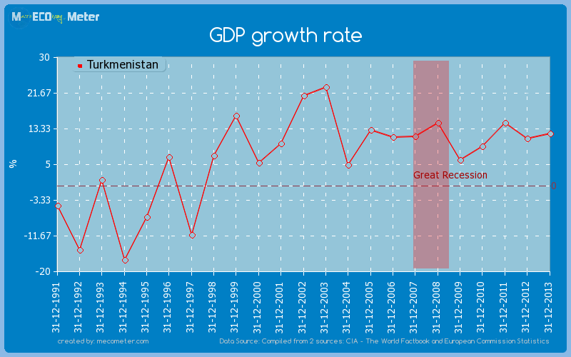 GDP growth rate of Turkmenistan