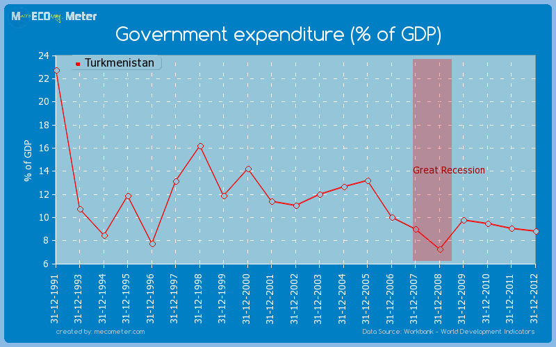 Government expenditure (% of GDP) of Turkmenistan