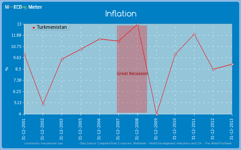 Inflation of Turkmenistan