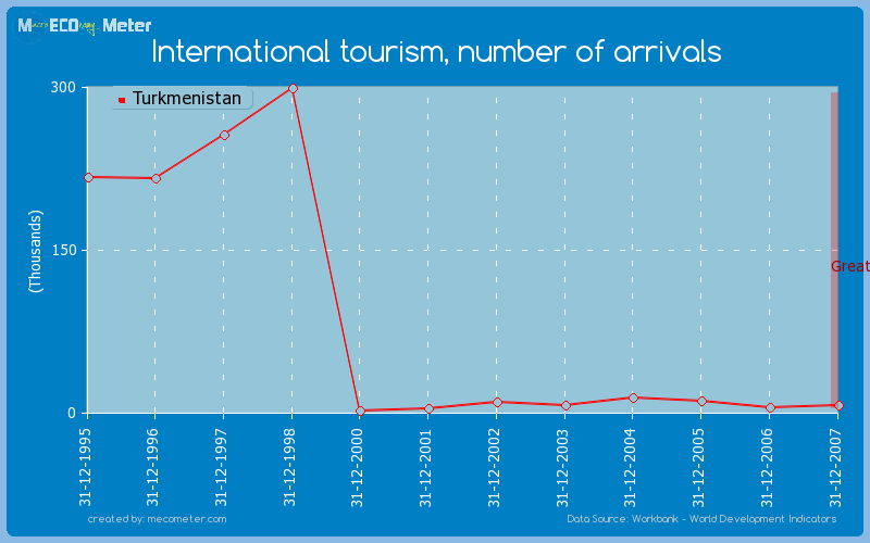 International tourism, number of arrivals of Turkmenistan