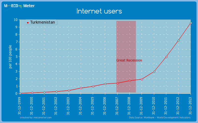 Internet users of Turkmenistan