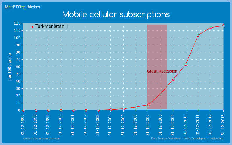 Mobile cellular subscriptions of Turkmenistan