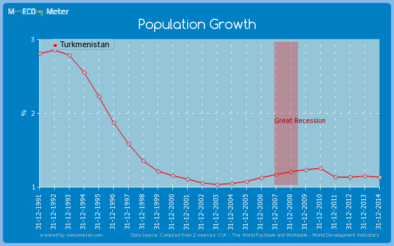 Population Growth of Turkmenistan