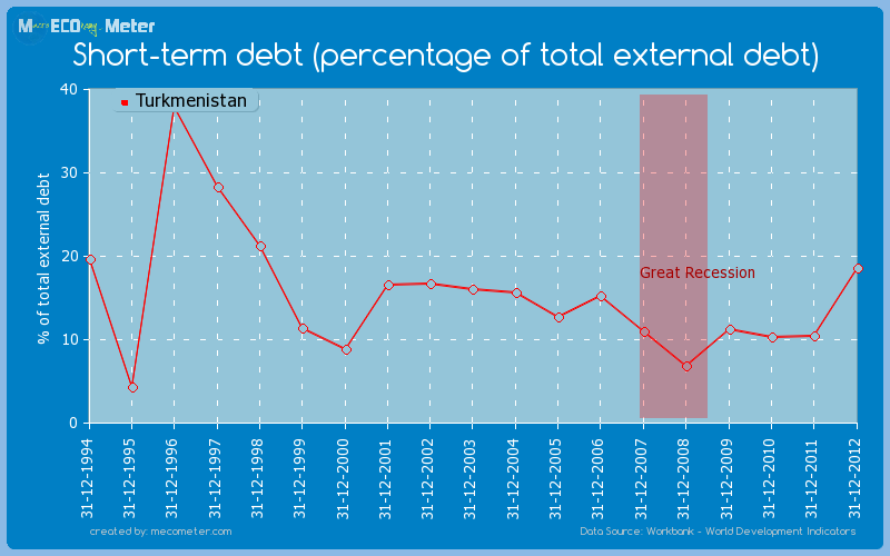 Short-term debt (percentage of total external debt) of Turkmenistan