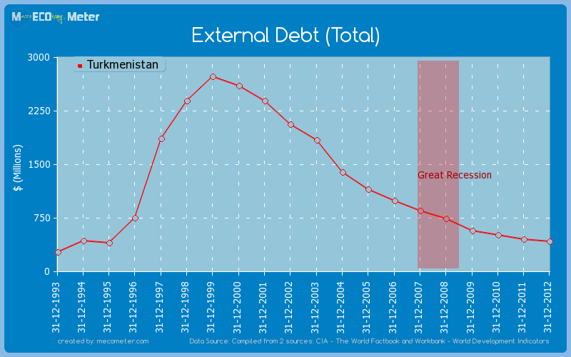 External Debt (Total) of Turkmenistan