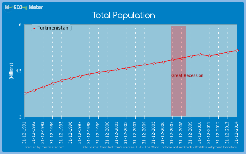 Total Population of Turkmenistan