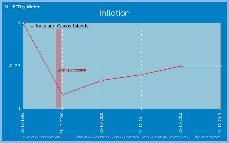 Inflation of Turks and Caicos Islands