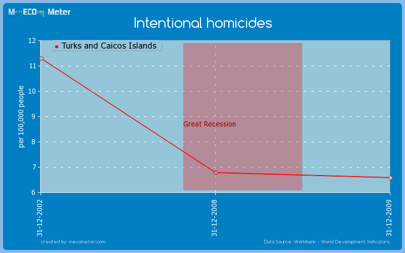 Intentional homicides of Turks and Caicos Islands