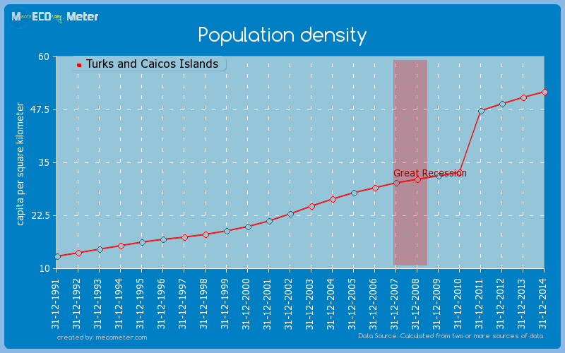 Population density of Turks and Caicos Islands