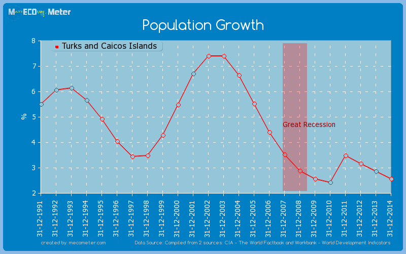 Population Growth of Turks and Caicos Islands