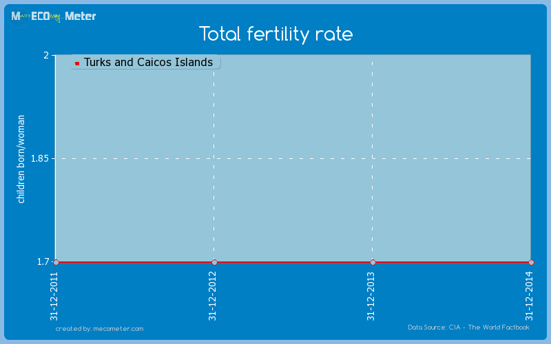 Total fertility rate of Turks and Caicos Islands