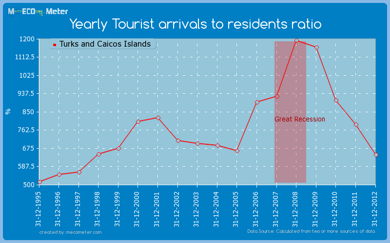 Yearly Tourist arrivals to residents ratio of Turks and Caicos Islands