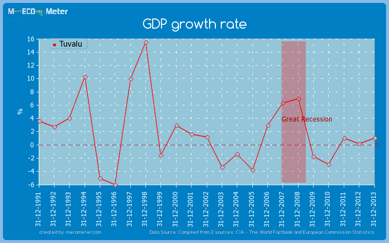 GDP growth rate of Tuvalu
