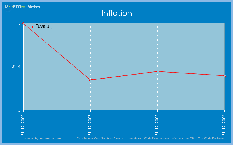 Inflation of Tuvalu