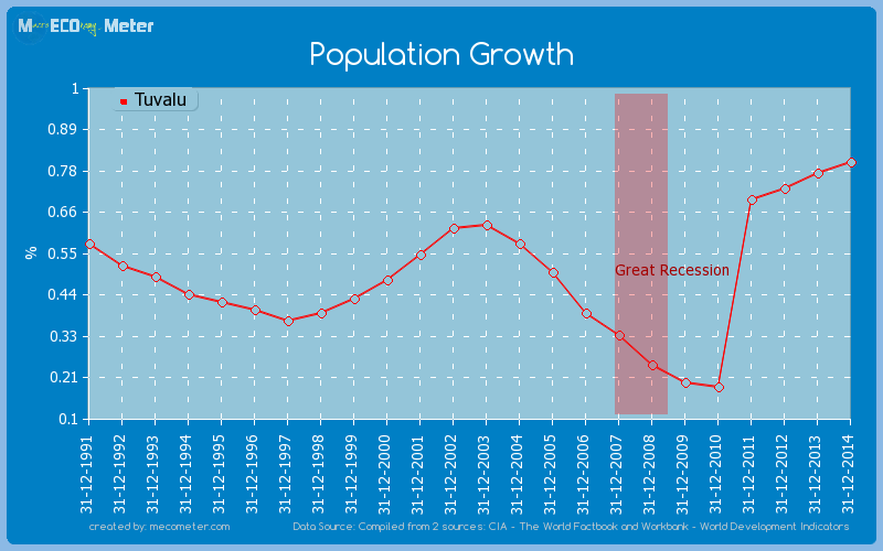 Population Growth of Tuvalu