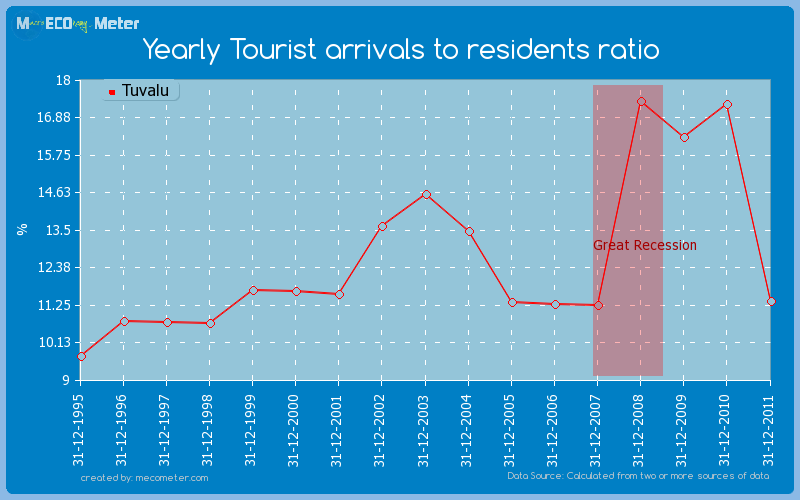 Yearly Tourist arrivals to residents ratio of Tuvalu