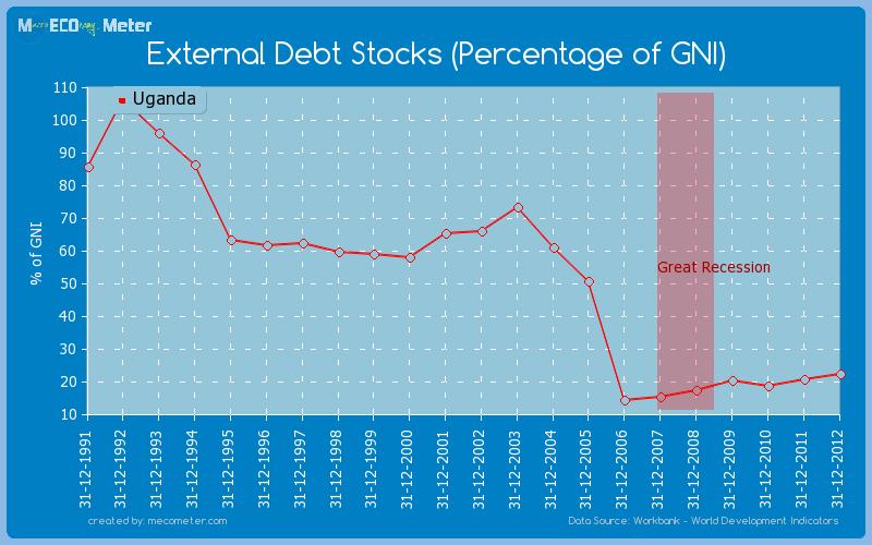 External Debt Stocks (Percentage of GNI) of Uganda