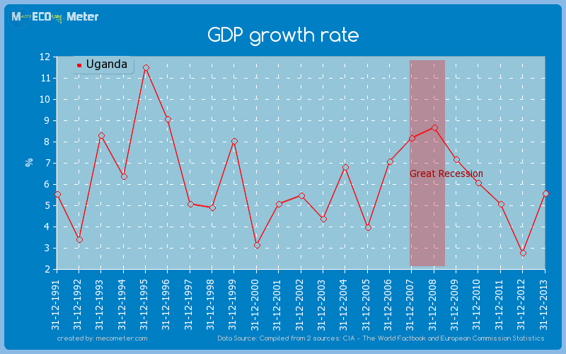 GDP growth rate of Uganda